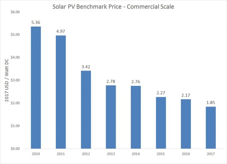 Solar Panel Cost for Commercial Scale Installations
