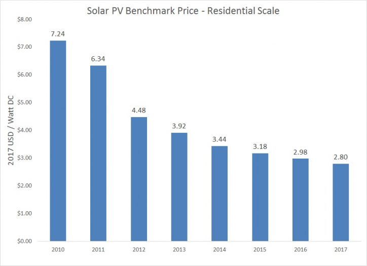 Solar Panel Cost for Residential Scale