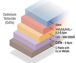 Cadmium Telluride Solar Cell