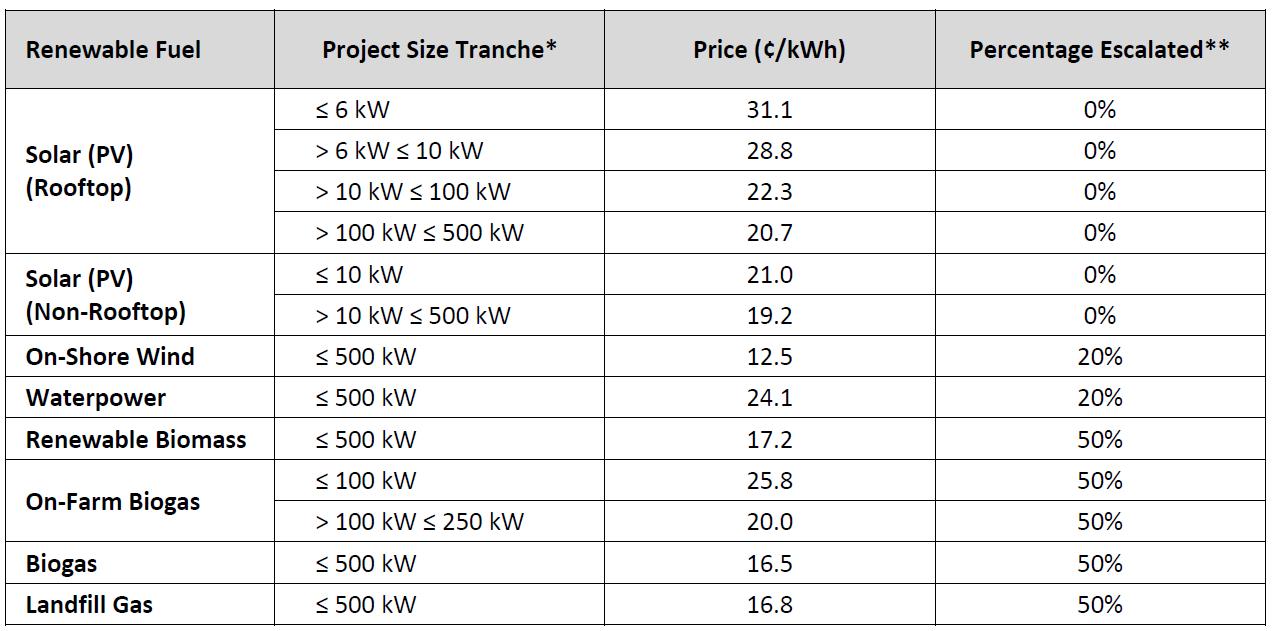 Ontario Solar Incentives
