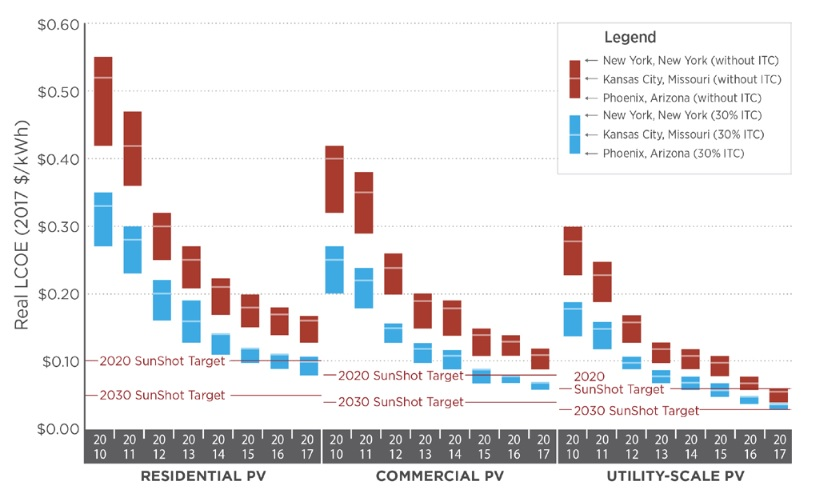 Solar Panel Cost Economics