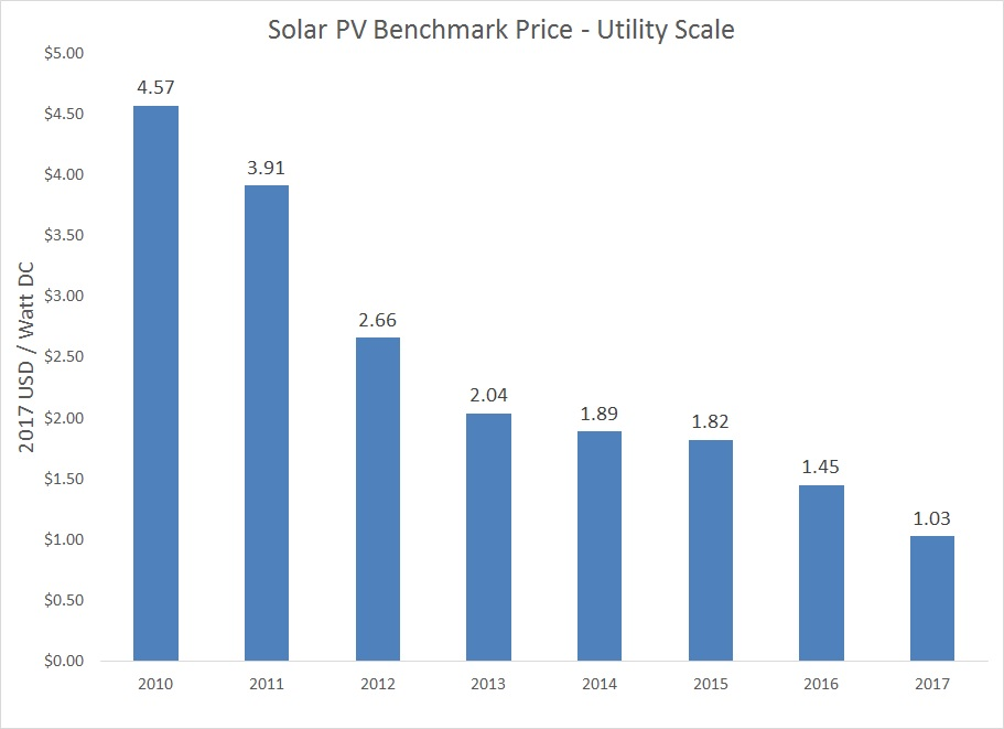 Solar Panel Cost for Utility Scale Installations